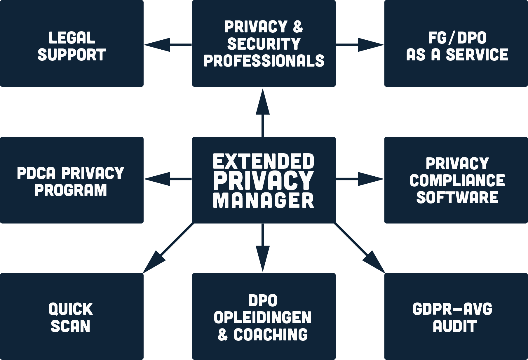 Extended Privacy Manager